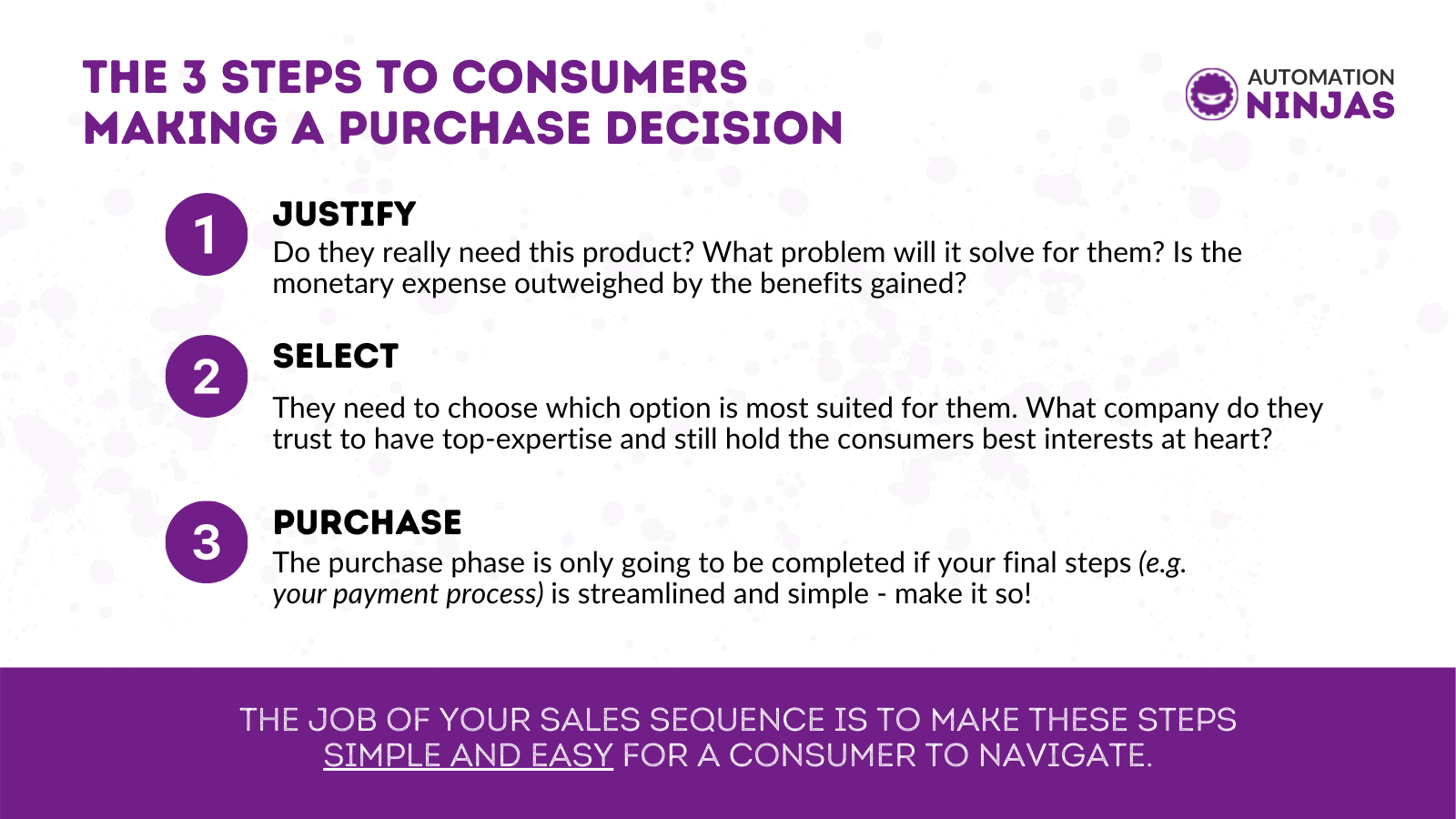 purchase decision 3 steps