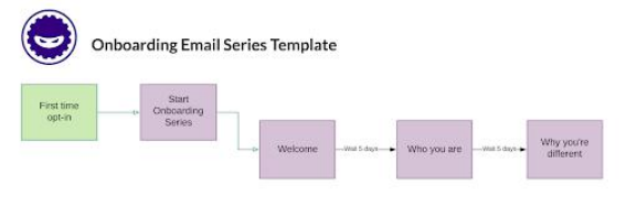 Welcome Campaign Flowchart