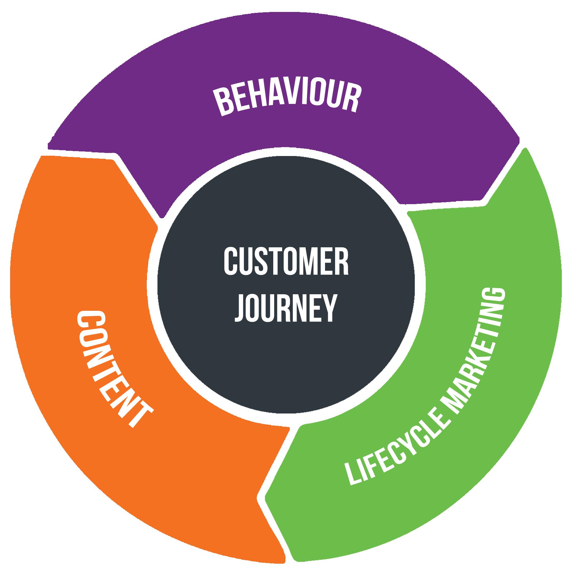 Marketing Automation Customer Journey Flywheel