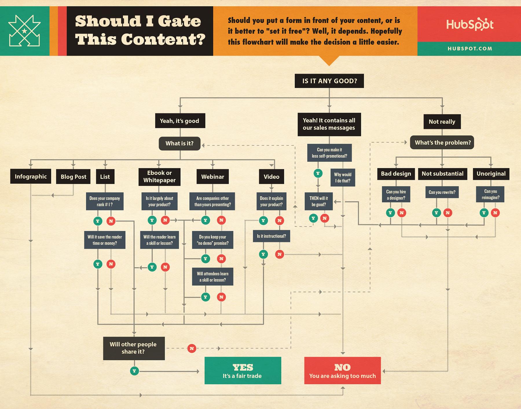 HubSpot Gated Content Workflow