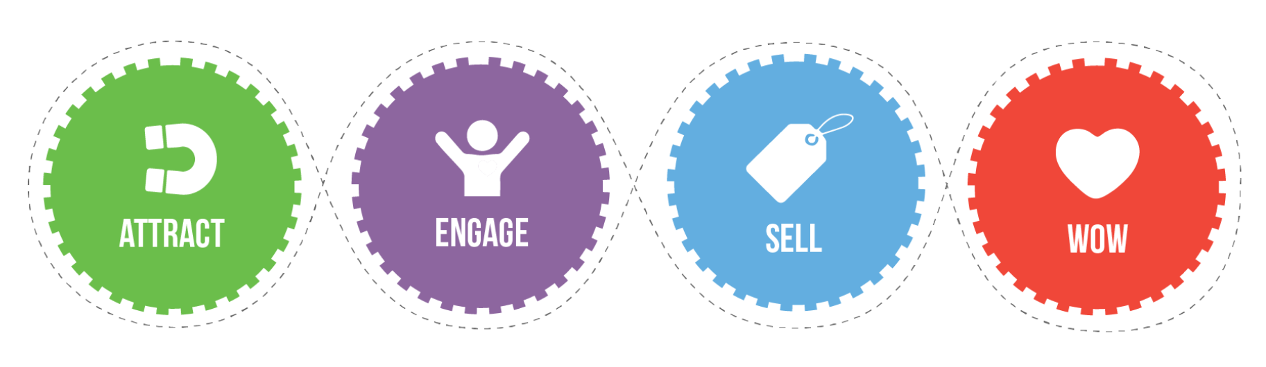 Marketing Automation Strategy - Customer Lifecycle