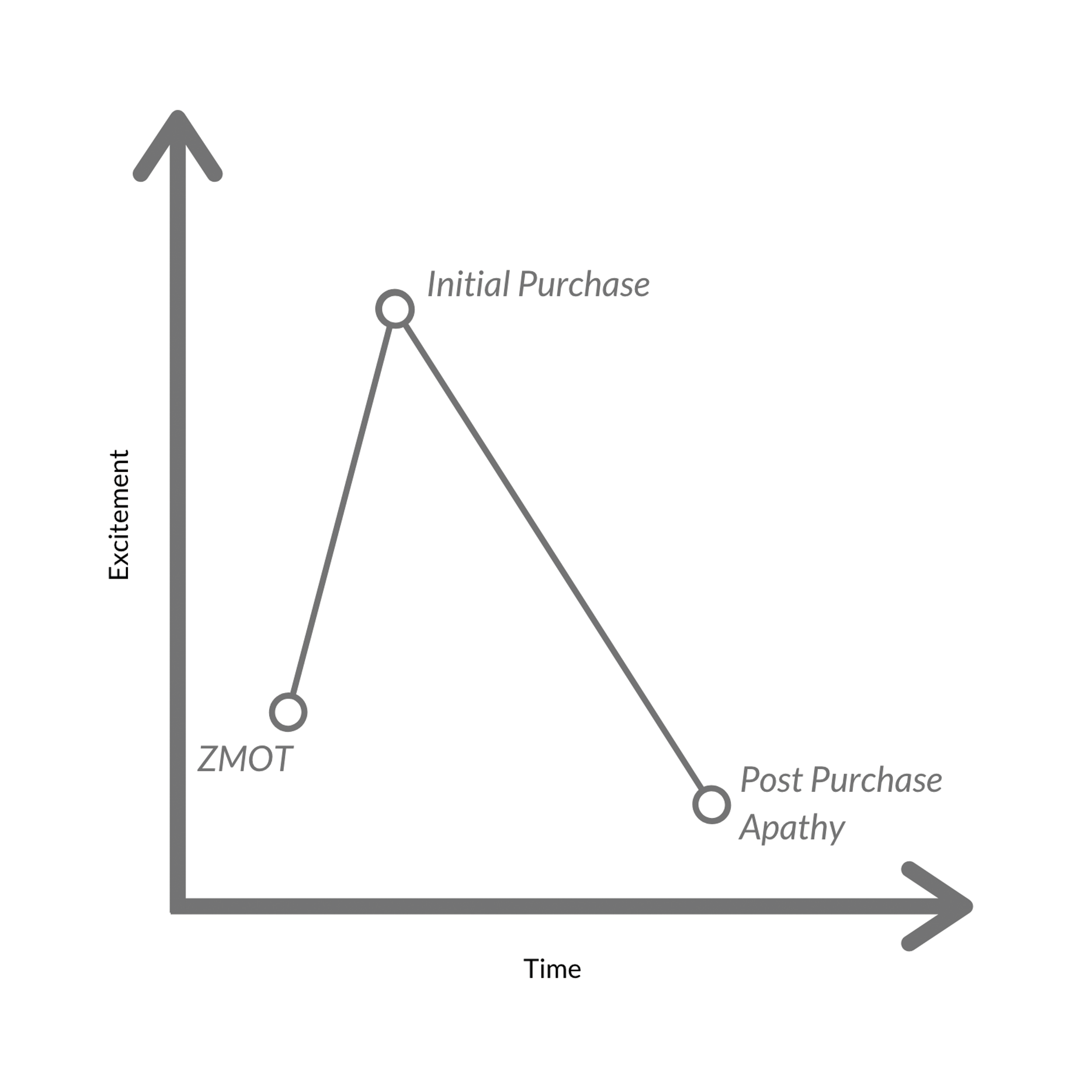 Onboarding Strategy Graph1