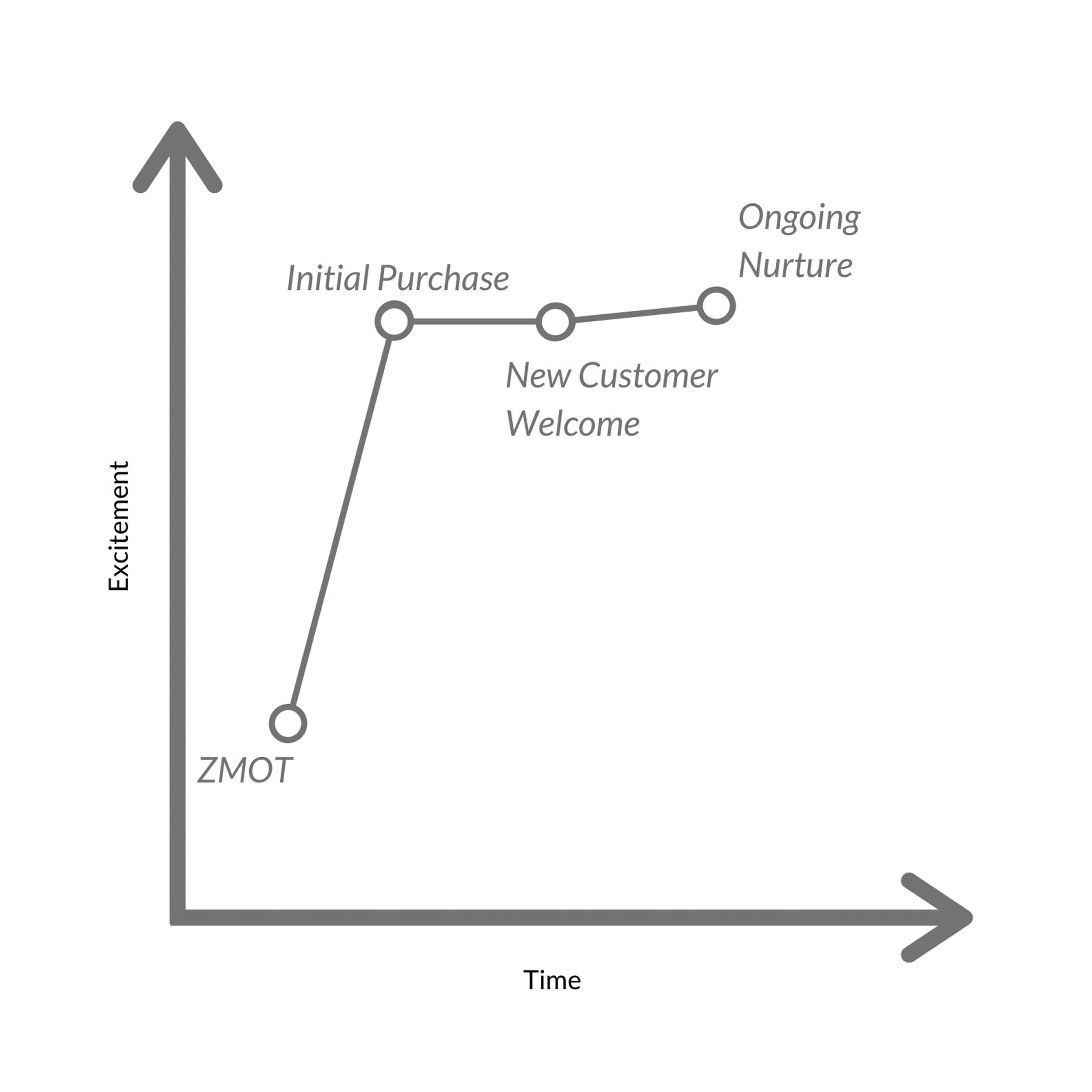 Onboarding Strategy Graph2